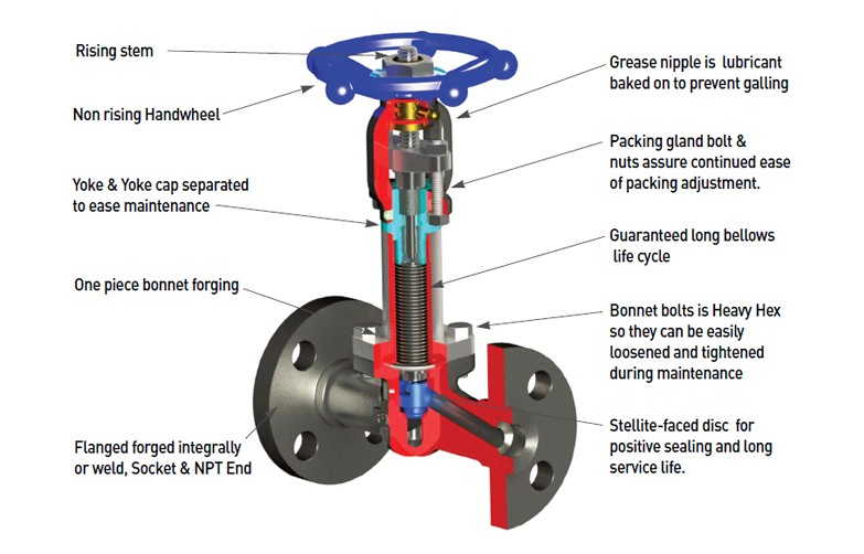 Forged-Steel-Bellows-Seal-Globe-Valve-2